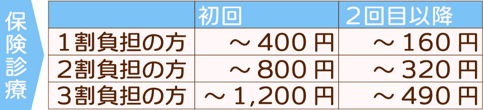 保険診療表